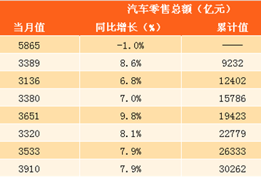 2017年1-9月汽车零售额分析:零售总额达30262亿元 同比增长6.2%