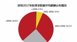 """深圳哪个行业最有""""钱途""""?看完你是否想转行?"""