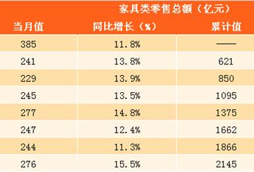 2017年1-9月中国家具行业零售数据分析:零售额达2145亿元 同比增长13.3%