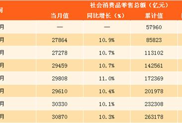 2017年1-9月中国社会消费品零售情况分析:零售额同比增长10.4%(附图表)