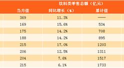 2017年1-9月中國飲料零售數據分析:零售總額高達1733億 同比增長11.2%