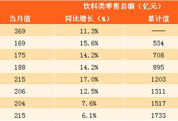 2017年1-9月中国饮料零售数据分析:零售总额高达1733亿 同比增长11.2%