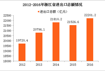 浙江近五年进出口贸易数据:2016浙江出口金额占比高达12.8%(附图表)