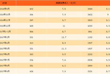 2017年1-9月中国烟酒类消费数据统计:烟酒零售额3331亿元 (附图表)