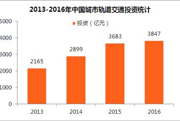 2017轨道交通大数据:31城开通城轨 2016年投资3847亿(附图表)