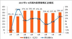 2017年1-8月全国彩票销售情况分析:销售额增长6.3%(图表)