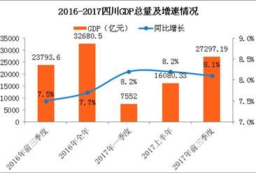 2017前三季度四川省经济运行情况分析:GDP增长8.1%(附图表)