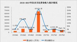 北京文化2017年三季度经营数据分析:单季度利润下滑571.55%(附图表)
