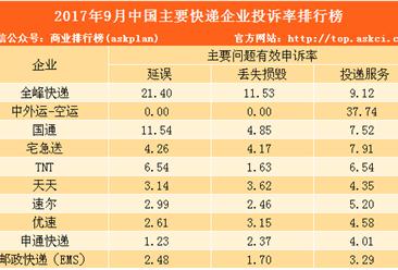 2017年9月中国主要快递企业投诉率排行榜:全峰最高(附排名)