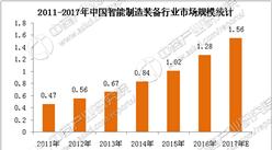 2018年中国智能装备制造业市场分析(附全文)