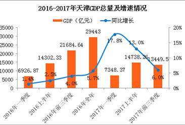 2017前三季度天津经济运行情况分析:GDP增长6.0%(附图表)
