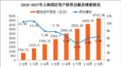 2017年1-9月上海固定资产投资分析:同比增长6.4%(附图表)