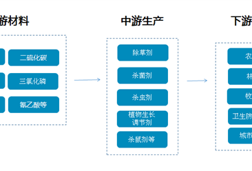 农药产业链/主要企业分析(附产业链全景图)