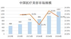 2019年医疗美容市场规模将破千亿 医美APP融资却遇冷(附图表)