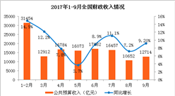 2017年9月财政收支情况分析:财政收入同比增长9.2%(附图表)