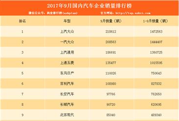 2017年9月汽车企业销量排名TOP50:吉利长安长城入前十(附完整排名)