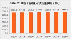 2017年湖北省各州市人口数据统计:武汉市常住人口数超1000万 (附图表)
