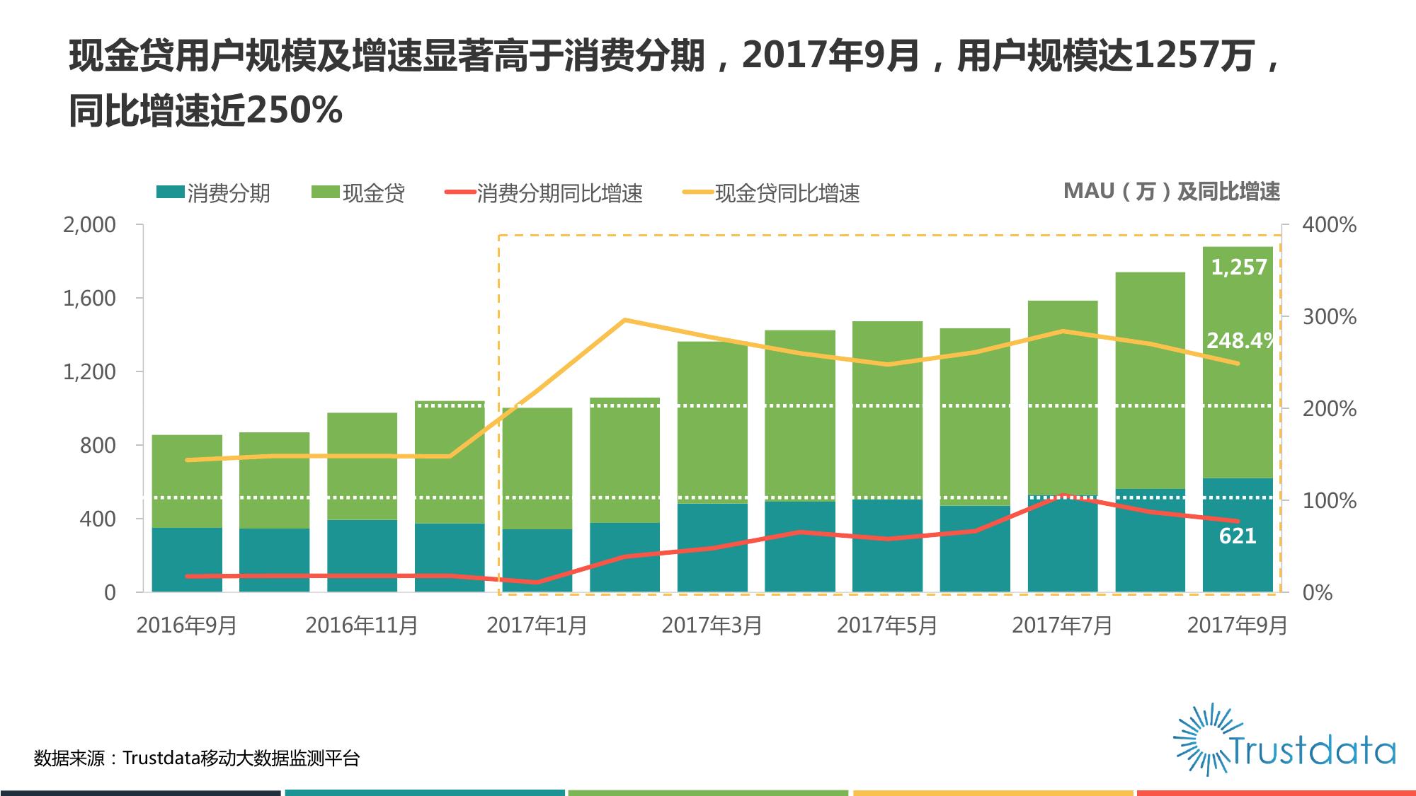 2017年中国消费金融行业发展分析报告:消费金