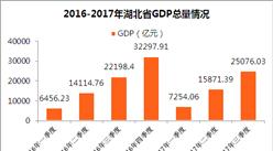 2017前三季度湖北省经济运行情况分析:GDP增长7.8%(附图表)