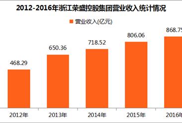 2017中国制造业企业500强:荣盛控股营收增长7.8%(附图表)