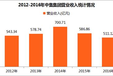 2017中国制造业企业500强:中集集团经营数据分析(附图表)