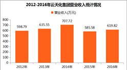 2017中国制造业企业500强:云天化集团经营数据分析(附图表)