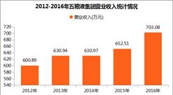 2017中国制造业企业500强:五粮液集团经营数据分析(附图表)