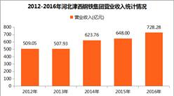 2017中国制造业企业500强:津西钢铁营收728.28亿元(附图表)