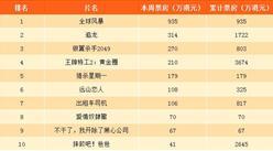 2017年10月21日香港電影一周票房排行榜:王牌特工2跌至第四(附排名)