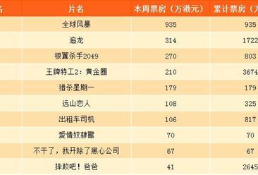 2017年10月21日香港电影一周票房排行榜:王牌特工2跌至第四(附排名)