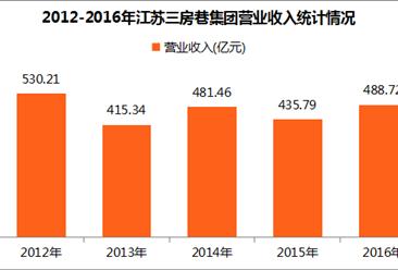 2017中国制造业企业500强:江苏三房巷集团经营数据分析(附图表)