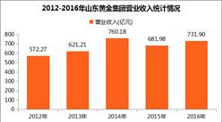 2017中国制造业企业500强:山东黄金集团经营数据分析(附图表)