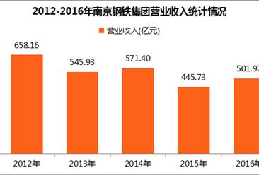 2017中国制造业企业500强:南京钢铁集团经营数据分析(附图表)