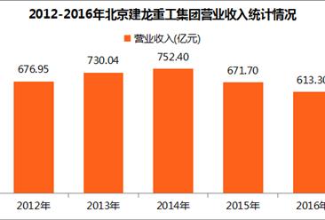 2017中国制造业企业500强:北京建龙重工集团经营数据分析(附图表)