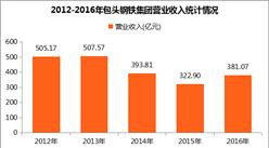 2017中国制造业企业500强:包钢集团营收381.07亿元(附图表)