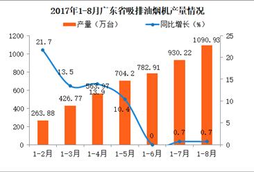 2017广东省吸排油烟机产量分析:1-8月广东吸排油烟机产量突破千万台(附图表)