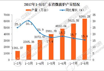2017广东省微波炉产量分析:1-8月广东省微波炉产量达6360万台(附图表)