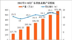 2017广东省洗衣机产量分析:1-8月广东洗衣机产量同比增长17%(附图表)