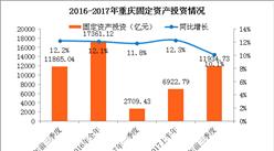 2017前三季度重庆经济运行情况分析:GDP增长10.0%(附图表)