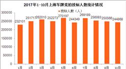 2017年1-10月上海小汽车车牌竞拍大数据统计分析(附图表)