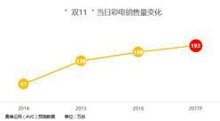 """""""双11""""预售第一波来袭:预计2017年双11彩电市场当日销售量将达192万台"""