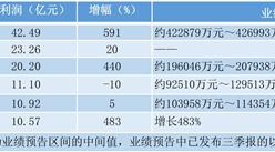 2017年前三季度六家药企净利润超10亿元 丽珠集团增幅接近600%