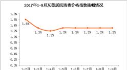 2017年9月東莞居民消費價格CPI同比上漲1.3%  物價持續穩定(附圖表)