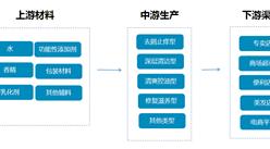 洗发水行业产业链及十大品牌盘点(附产业链全景图)