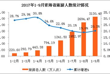 青海省2017年1-9月旅游业数据分析:旅游收入347亿元  累计增长22.6%(附图表)