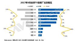 2017年9月全球TV面板出货排行榜:LGD量能爆发