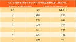 2017年1-9月电动汽车充电桩数量排名:北京第一 5省市数量过万(附榜单)