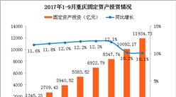2017年1-9月重慶固定資產投資分析:同比增長10.1%(附圖表)