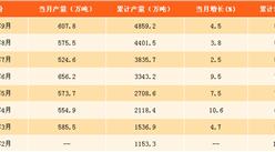 2017年1-9月中国食用植物油产量分析:精制食用植物油产量达4859.2万吨(附图表)