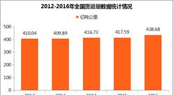 大数据揭秘中国交通运输情况:中国客运量逐年下降(附图表)